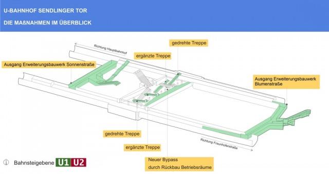 Der geplante Bypass, der Treppendreh und die neuen Zugangsbauwerke in der Übersicht (Grafik: SWM/MVG)